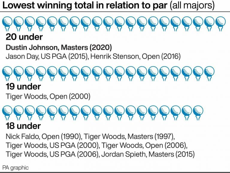 GOLF Masters Records